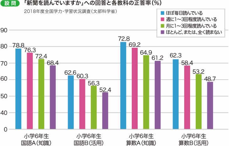 文科省のグラフ